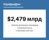 За11месяцев 2018 года мигранты перевели вКыргызстан почти $2,5 миллиарда.