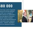 Визит президента Таджикистана Эмомали Рахмона в РФ.