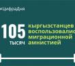 Более 100 тысяч кыргызстанцев воспользовались миграционной амнистией в России.