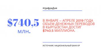 Мигранты перевели в Кыргызстан $740,5 миллиона за четыре месяца 2019 года.