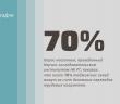 До 70% населения Таджикистана живут за счет переводов трудовых мигрантов, – опрос.