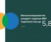 Минэкономразвития ожидает падение ВВП Таджикистана до 5,8%.